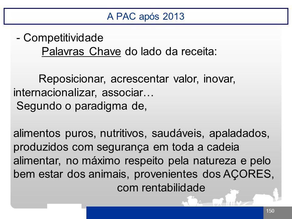 150 A PAC após 2013 - Competitividade Palavras Chave do lado da receita: Reposicionar, acrescentar valor, inovar, internacionalizar, associar… Segundo
