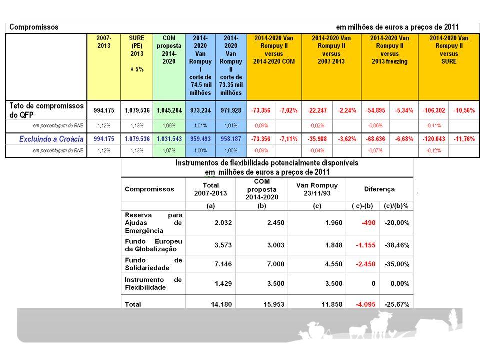 14 Pagamentos Directos Maior transferências inter-pilar: Os EM devem ter a opção de mudar para 15% (em vez de 10%) das ajudas directas (Pilar 1) para o desenvolvimento rural no âmbito do Pilar 2 e vice-versa, com o movimento não sujeito a co-financiamento Países que recebem menos do que a média dos apoios directos poderiam transferir até 25% em vez de 5% dos fundos de P2 para P1.