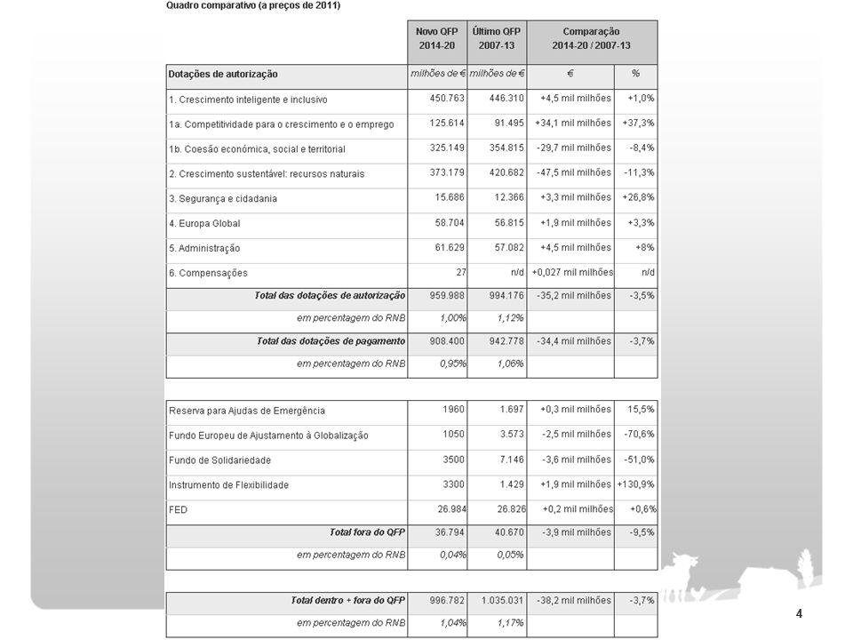 Presidência Cipriota propõe corte de 50 mil milhões Em Junho de 2011, a Comissão Europeia apresentou uma proposta de 1.083 mil milhões de euros de despesas para o período 2014-2020, o que corresponde a 1,11 por cento do produto interno bruto europeu e um aumento de cinco por cento em relação ao período 2007-2013.