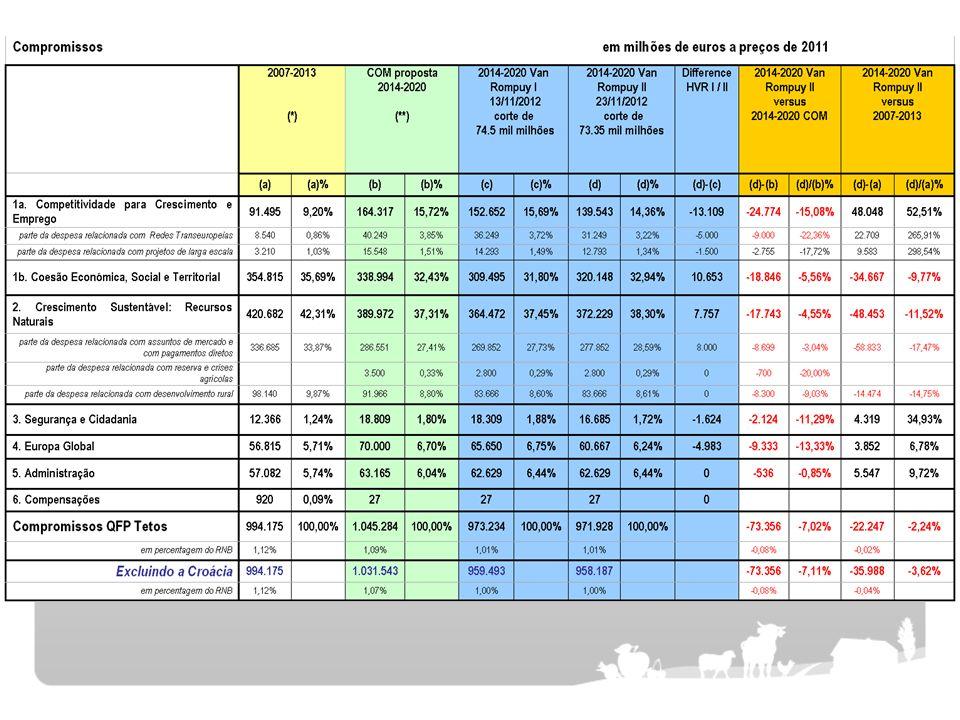 QFP 2014-2020 PROPOSTA DA COMISSÃO EUROPEIA- 1.045384 M ACORDO DO CONSELHO EUROPEU- 959.988 M (comprom.) ACORDO DO CONSELHO EUROPEU- 908.400 M (pagament.) PROPOSTA DO PARLEMENTO- 1.079.536 M QUADRO FINANCEIRO 2007/2013- 994.175 M