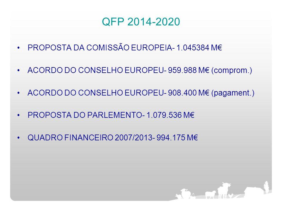 QFP 2014-2020 PROPOSTA DA COMISSÃO EUROPEIA- 1.045384 M ACORDO DO CONSELHO EUROPEU- 959.988 M (comprom.) ACORDO DO CONSELHO EUROPEU- 908.400 M (pagame