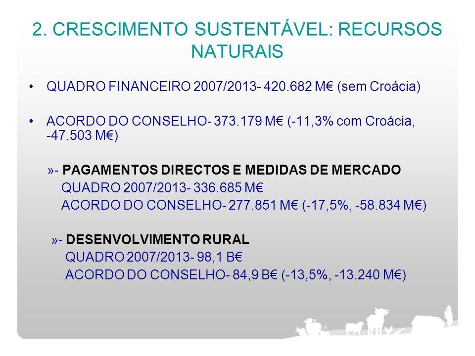 2. CRESCIMENTO SUSTENTÁVEL: RECURSOS NATURAIS QUADRO FINANCEIRO 2007/2013- 420.682 M (sem Croácia) ACORDO DO CONSELHO- 373.179 M (-11,3% com Croácia,