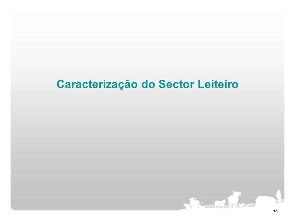 79 Caracterização do Sector Leiteiro