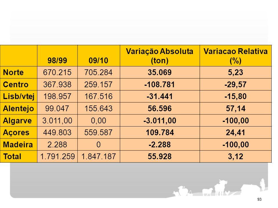 93 98/9909/10 Variação Absoluta (ton) Variacao Relativa (%) Norte670.215705.28435.0695,23 Centro367.938259.157-108.781-29,57 Lisb/vtej198.957167.516-3