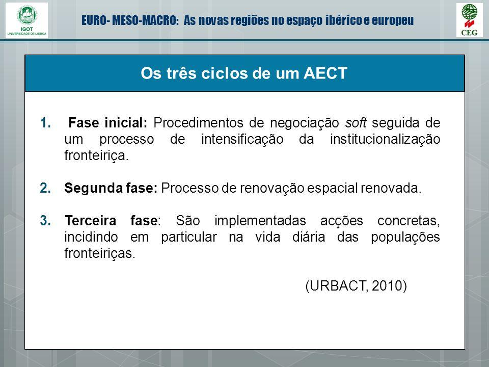EURO- MESO-MACRO: As novas regiões no espaço ibérico e europeu Os três ciclos de um AECT 1. Fase inicial: Procedimentos de negociação soft seguida de