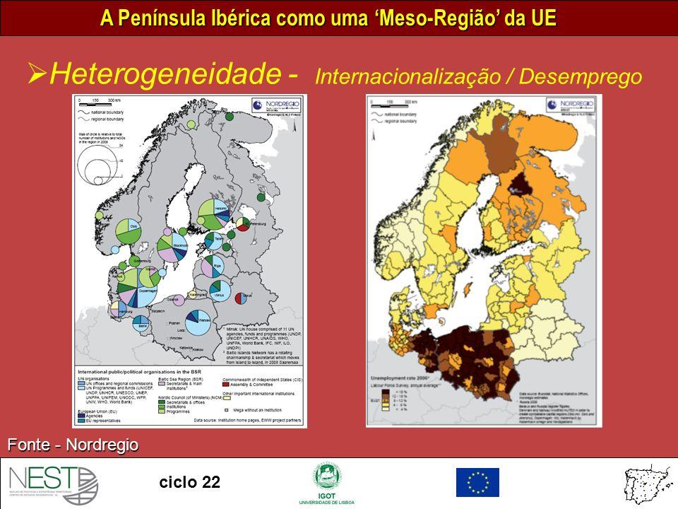A Península Ibérica como uma Meso-Região da UE ciclo 22 Fonte - Nordregio Heterogeneidade - Internacionalização / Desemprego