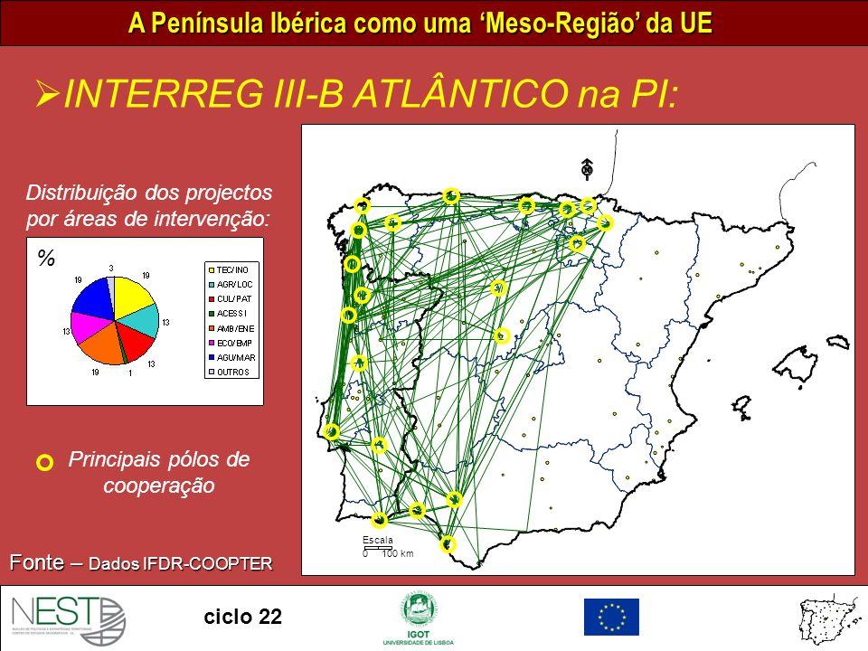 A Península Ibérica como uma Meso-Região da UE ciclo 22 0 100 km Escala INTERREG III-B ATLÂNTICO na PI: Fonte – Dados IFDR-COOPTER Distribuição dos projectos por áreas de intervenção: Principais pólos de cooperação %