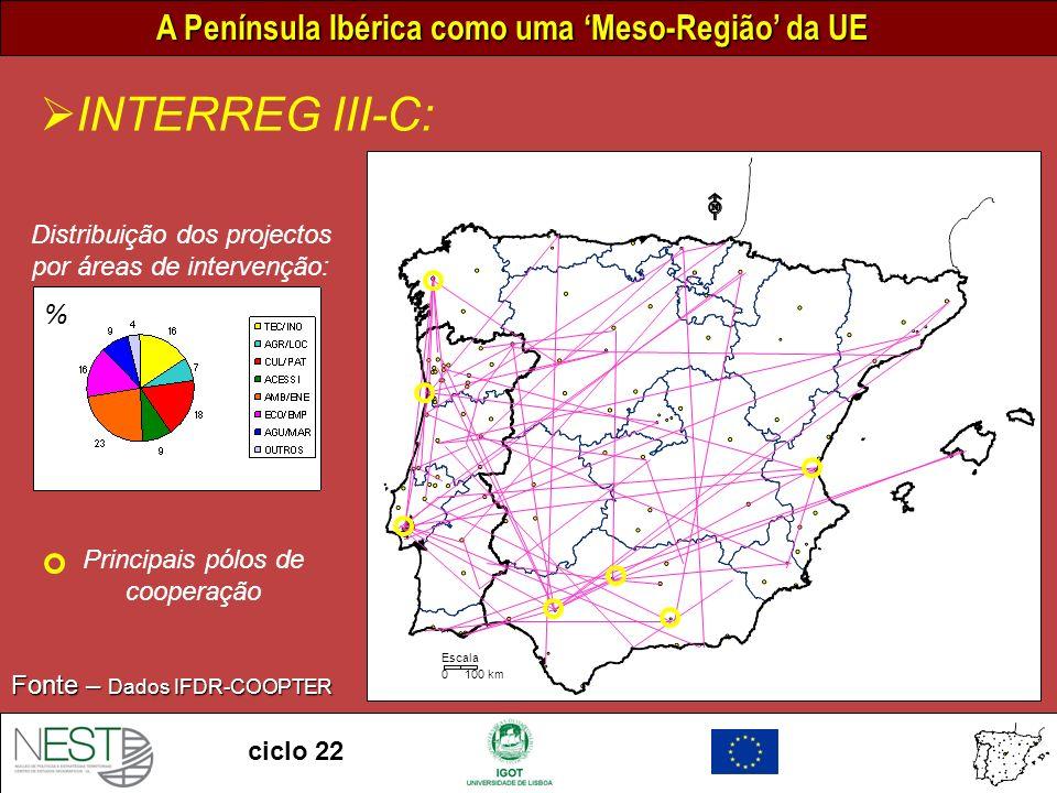 A Península Ibérica como uma Meso-Região da UE ciclo 22 0 100 km Escala INTERREG III-C: Fonte – Dados IFDR-COOPTER Distribuição dos projectos por áreas de intervenção: % Principais pólos de cooperação