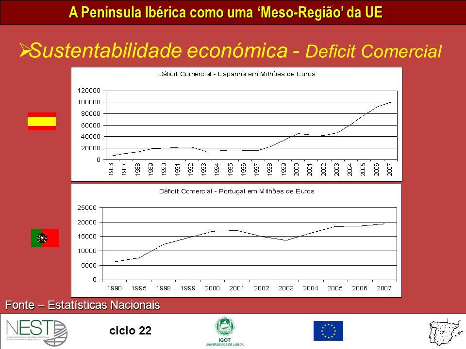 A Península Ibérica como uma Meso-Região da UE ciclo 22 Sustentabilidade económica - Deficit Comercial Fonte – Estatísticas Nacionais