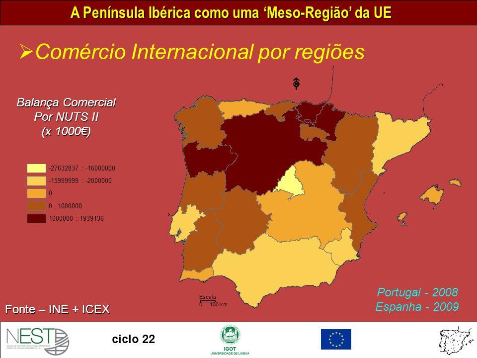 A Península Ibérica como uma Meso-Região da UE ciclo 22 Comércio Internacional por regiões Fonte – INE + ICEX Balança Comercial Por NUTS II (x 1000) 0 100 km Escala -27632837 : -16000000 -15999999 : -2000000 0 0 : 1000000 1000000 : 1939136 Portugal - 2008 Espanha - 2009