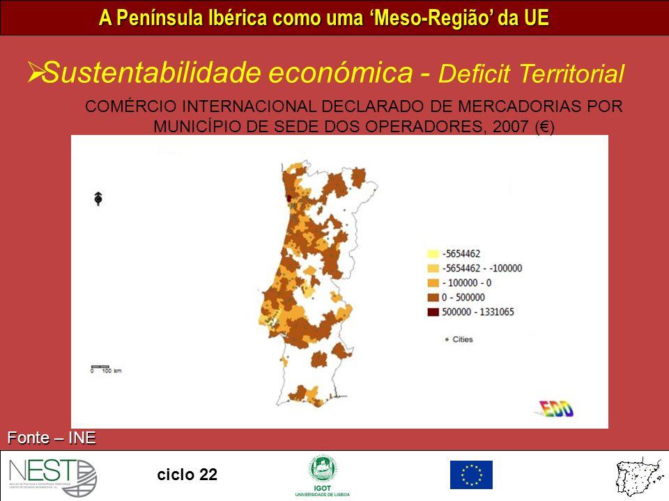 A Península Ibérica como uma Meso-Região da UE ciclo 22 COMÉRCIO INTERNACIONAL DECLARADO DE MERCADORIAS POR MUNICÍPIO DE SEDE DOS OPERADORES, 2007 () Fonte – INE Sustentabilidade económica - Deficit Territorial