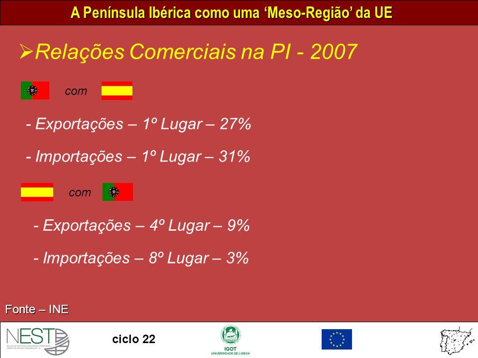 A Península Ibérica como uma Meso-Região da UE ciclo 22 Relações Comerciais na PI - 2007 - Exportações – 1º Lugar – 27% - Importações – 1º Lugar – 31% Fonte – INE - Exportações – 4º Lugar – 9% - Importações – 8º Lugar – 3% com