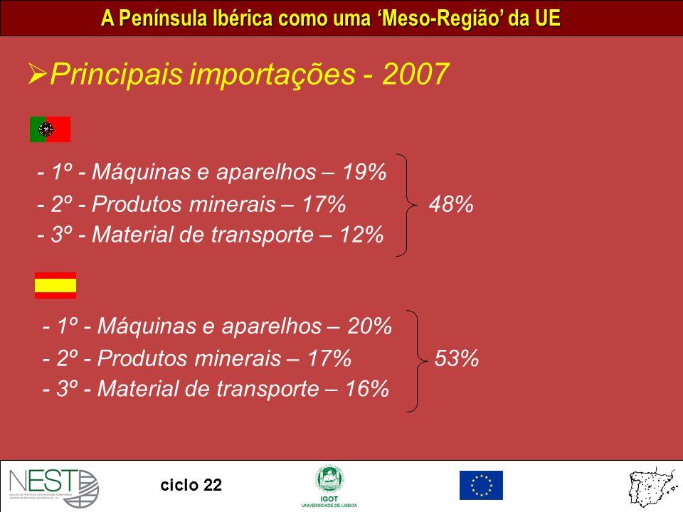 A Península Ibérica como uma Meso-Região da UE ciclo 22 Principais importações - 2007 - 1º - Máquinas e aparelhos – 19% - 2º - Produtos minerais – 17% - 3º - Material de transporte – 12% 48% - 1º - Máquinas e aparelhos – 20% - 2º - Produtos minerais – 17% - 3º - Material de transporte – 16% 53%