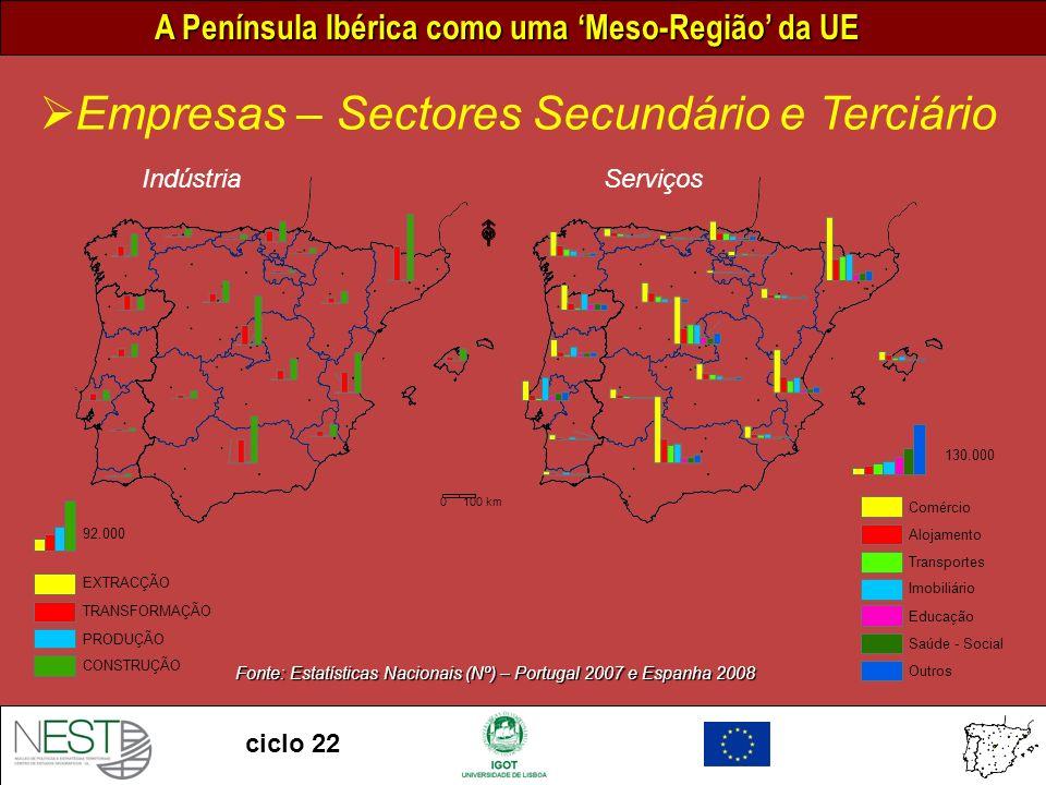 A Península Ibérica como uma Meso-Região da UE ciclo 22 Empresas – Sectores Secundário e Terciário 0 100 km ServiçosIndústria Fonte: Estatísticas Nacionais (Nº) – Portugal 2007 e Espanha 2008 92.000 EXTRACÇÃO TRANSFORMAÇÃO PRODUÇÃO CONSTRUÇÃO 130.000 Comércio Alojamento Transportes Imobiliário Educação Saúde - Social Outros