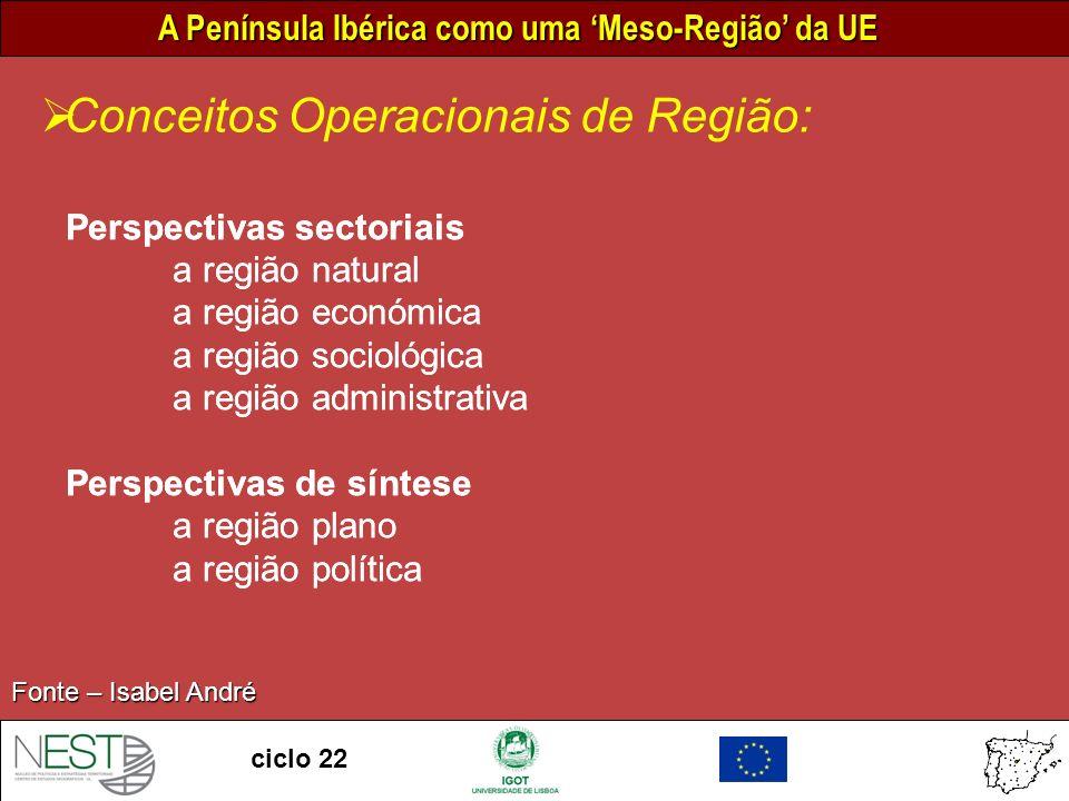 A Península Ibérica como uma Meso-Região da UE ciclo 22 A PI – Como território competitivo Fonte – ESPON