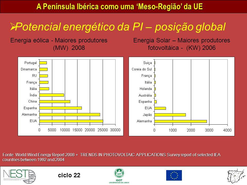 A Península Ibérica como uma Meso-Região da UE ciclo 22 Potencial energético da PI – posição global Fonte: World Wind Energy Report 2008 + TRENDS IN PHOTOVOLTAIC APPLICATIONS Survey report of selected IEA countries between 1992 and 2004 Energia eólica - Maiores produtores (MW) 2008 Energia Solar – Maiores produtores fotovoltáica - (KW) 2006