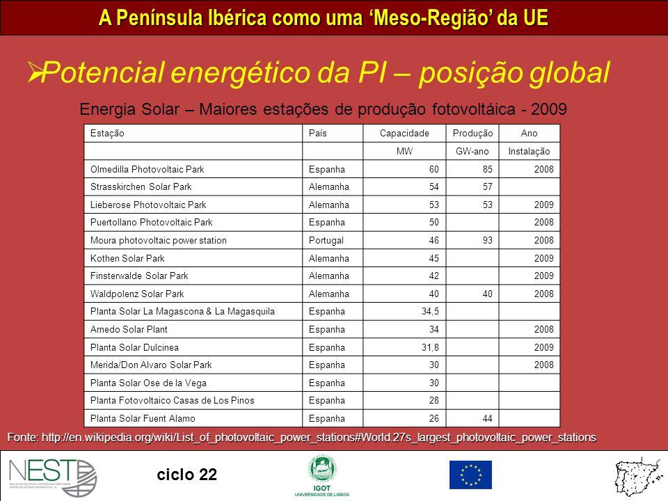 A Península Ibérica como uma Meso-Região da UE ciclo 22 Potencial energético da PI – posição global Fonte: http://en.wikipedia.org/wiki/List_of_photovoltaic_power_stations#World.27s_largest_photovoltaic_power_stations Energia Solar – Maiores estações de produção fotovoltáica - 2009 EstaçãoPaísCapacidadeProduçãoAno MWGW-anoInstalação Olmedilla Photovoltaic ParkEspanha60852008 Strasskirchen Solar ParkAlemanha5457 Lieberose Photovoltaic ParkAlemanha53 2009 Puertollano Photovoltaic ParkEspanha50 2008 Moura photovoltaic power stationPortugal46932008 Kothen Solar ParkAlemanha45 2009 Finsterwalde Solar ParkAlemanha42 2009 Waldpolenz Solar ParkAlemanha40 2008 Planta Solar La Magascona & La MagasquilaEspanha34,5 Arnedo Solar PlantEspanha34 2008 Planta Solar DulcineaEspanha31,8 2009 Merida/Don Alvaro Solar ParkEspanha30 2008 Planta Solar Ose de la VegaEspanha30 Planta Fotovoltaico Casas de Los PinosEspanha28 Planta Solar Fuent AlamoEspanha2644