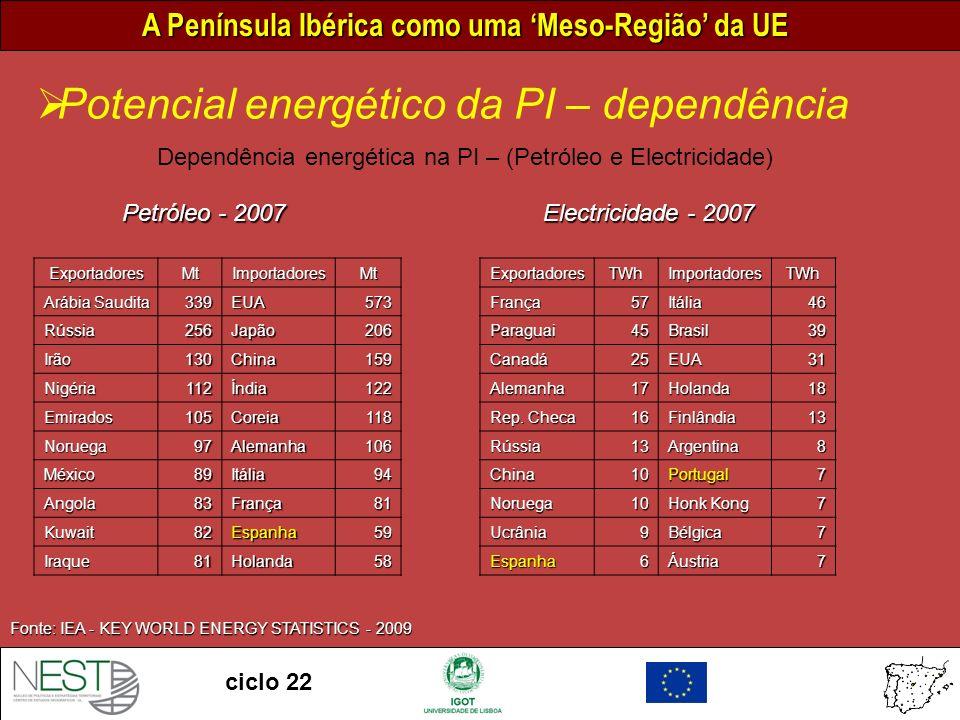 A Península Ibérica como uma Meso-Região da UE ciclo 22 Potencial energético da PI – dependência Fonte: IEA - KEY WORLD ENERGY STATISTICS - 2009 Dependência energética na PI – (Petróleo e Electricidade) Petróleo - 2007 ExportadoresMtImportadoresMt Arábia Saudita 339EUA573 Rússia256Japão206 Irão130China159 Nigéria112Índia122 Emirados105Coreia118 Noruega97Alemanha106 México89Itália94 Angola83França81 Kuwait82Espanha59 Iraque81Holanda58 Electricidade - 2007 ExportadoresTWhImportadoresTWhFrança57Itália46 Paraguai45Brasil39 Canadá25EUA31 Alemanha17Holanda18 Rep.