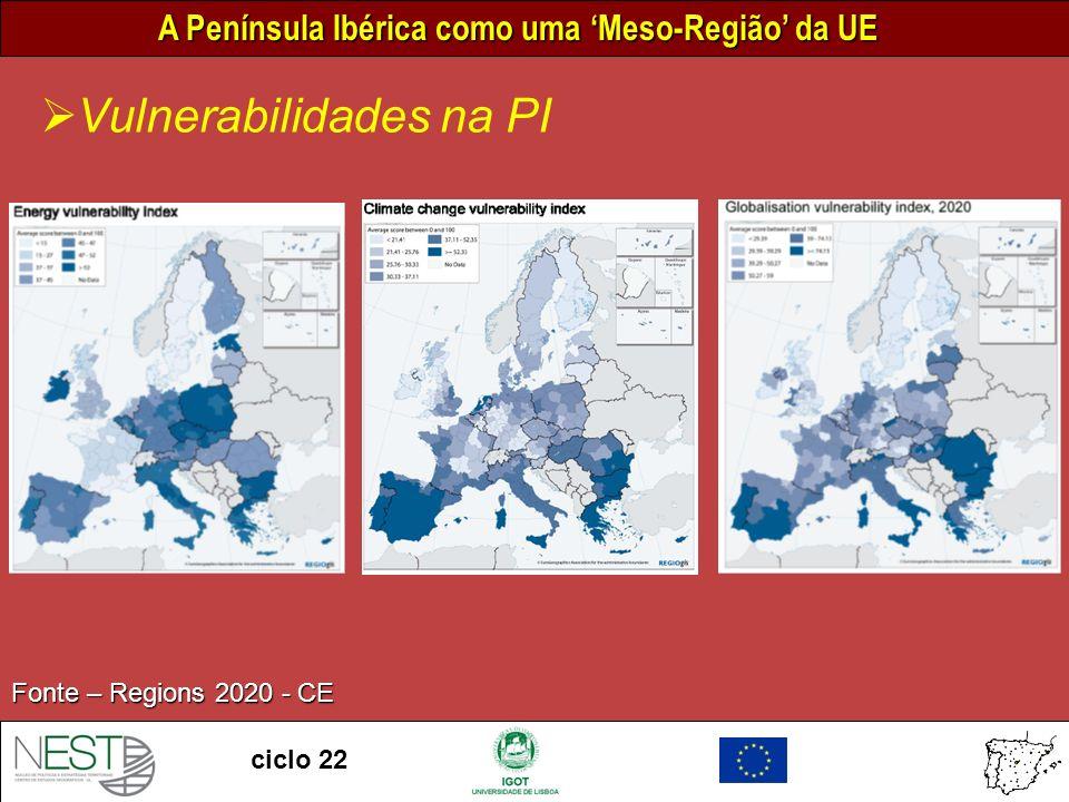 A Península Ibérica como uma Meso-Região da UE ciclo 22 Vulnerabilidades na PI Fonte – Regions 2020 - CE