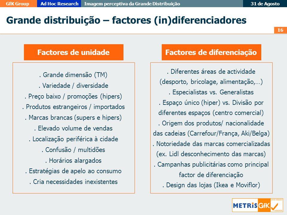 16 GfK GroupAd Hoc Research Imagem perceptiva da Grande Distribuição 31 de Agosto Grande distribuição – factores (in)diferenciadores. Grande dimensão