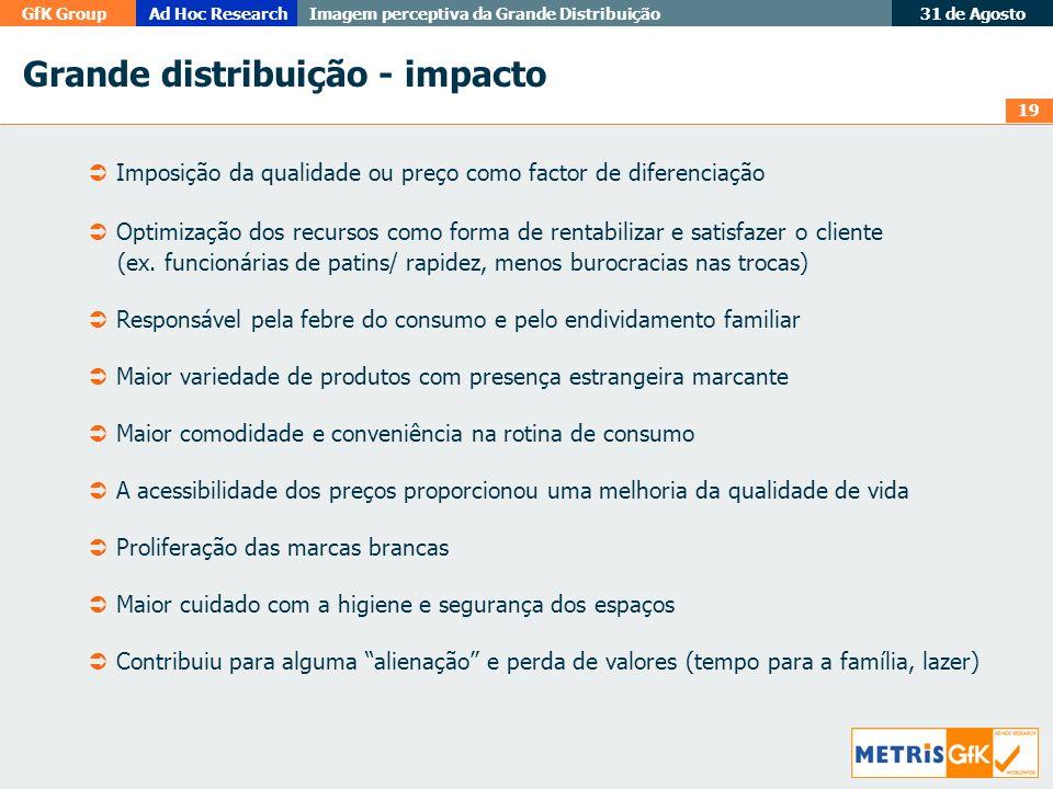 19 GfK GroupAd Hoc Research Imagem perceptiva da Grande Distribuição 31 de Agosto Grande distribuição - impacto Imposição da qualidade ou preço como f
