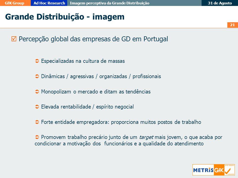 21 GfK GroupAd Hoc Research Imagem perceptiva da Grande Distribuição 31 de Agosto Grande Distribuição - imagem Percepção global das empresas de GD em