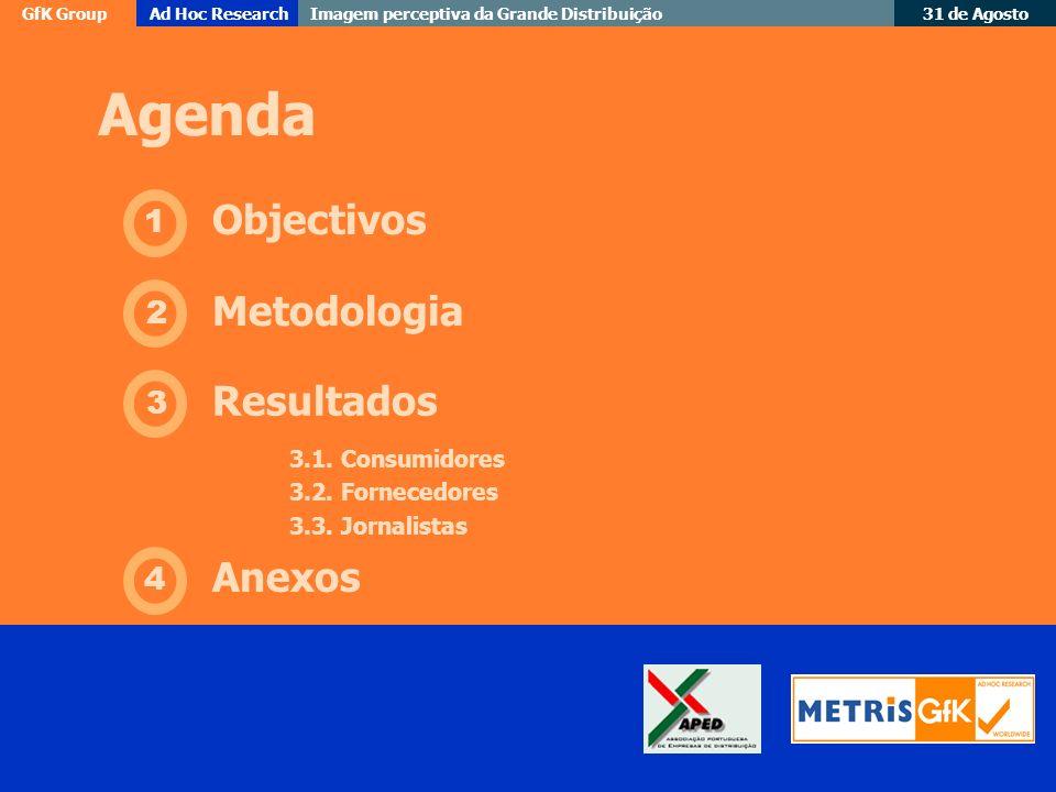 GfK GroupAd Hoc Research Imagem perceptiva da Grande Distribuição 31 de Agosto Agenda 1 Objectivos 2 Metodologia 3 Resultados 4 Anexos 3.1. Consumidor