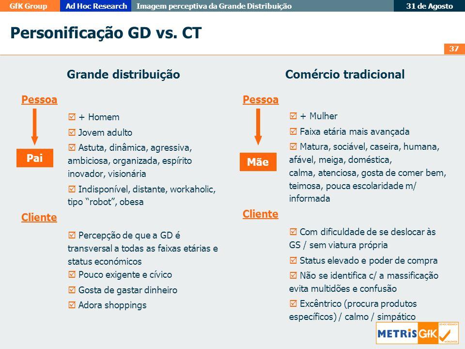 37 GfK GroupAd Hoc Research Imagem perceptiva da Grande Distribuição 31 de Agosto Personificação GD vs. CT Grande distribuição Pessoa + Homem Jovem ad