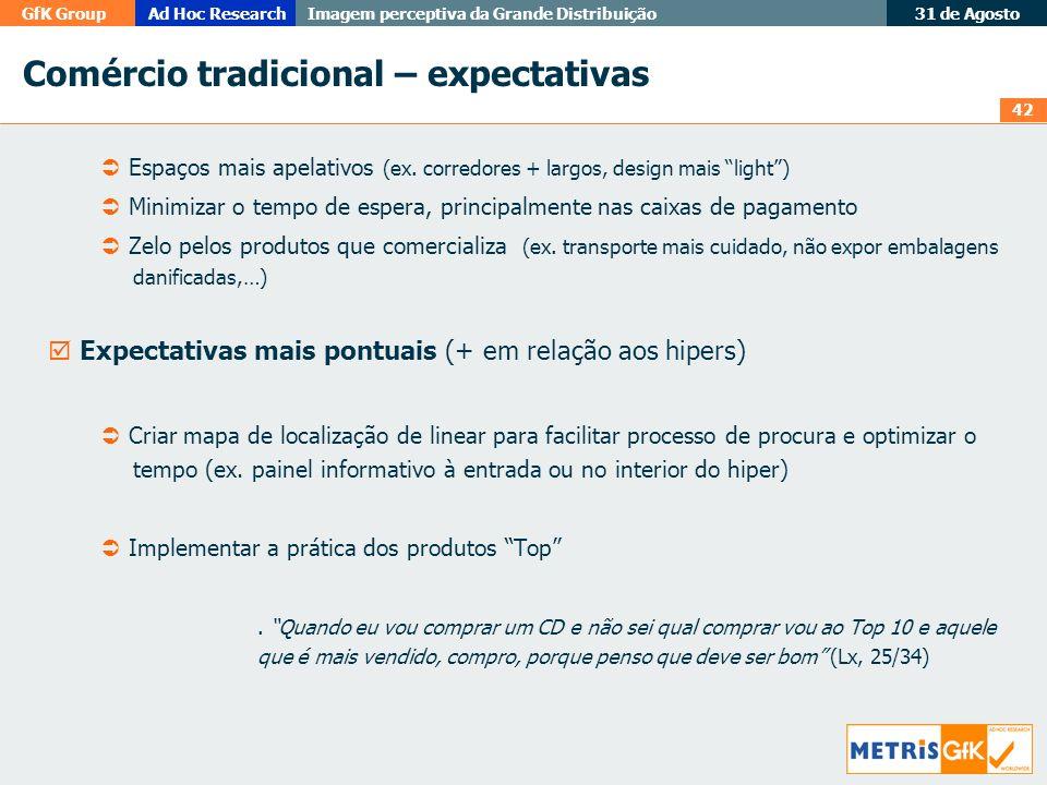 42 GfK GroupAd Hoc Research Imagem perceptiva da Grande Distribuição 31 de Agosto Comércio tradicional – expectativas Espaços mais apelativos (ex. cor