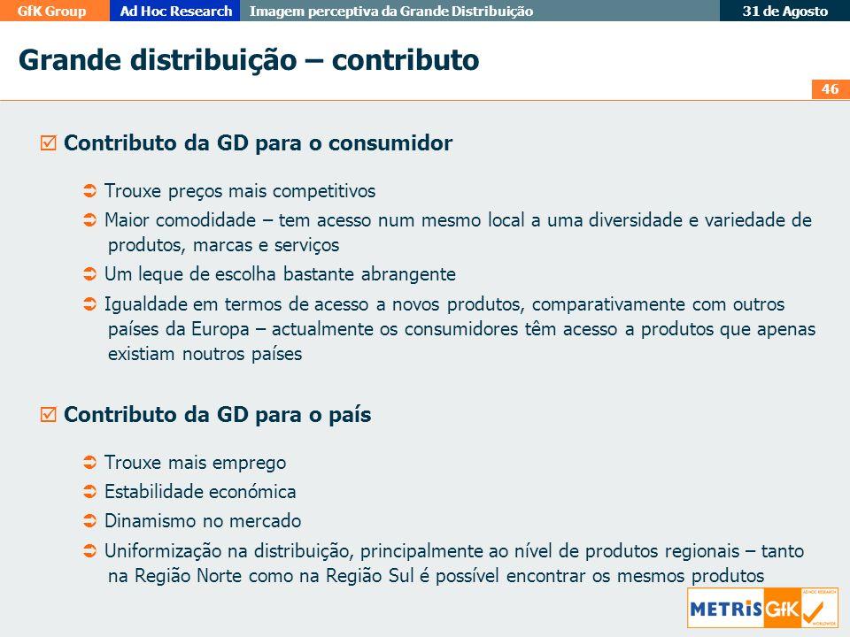 46 GfK GroupAd Hoc Research Imagem perceptiva da Grande Distribuição 31 de Agosto Grande distribuição – contributo Contributo da GD para o consumidor