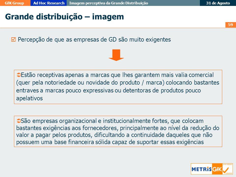 59 GfK GroupAd Hoc Research Imagem perceptiva da Grande Distribuição 31 de Agosto Grande distribuição – imagem Percepção de que as empresas de GD são