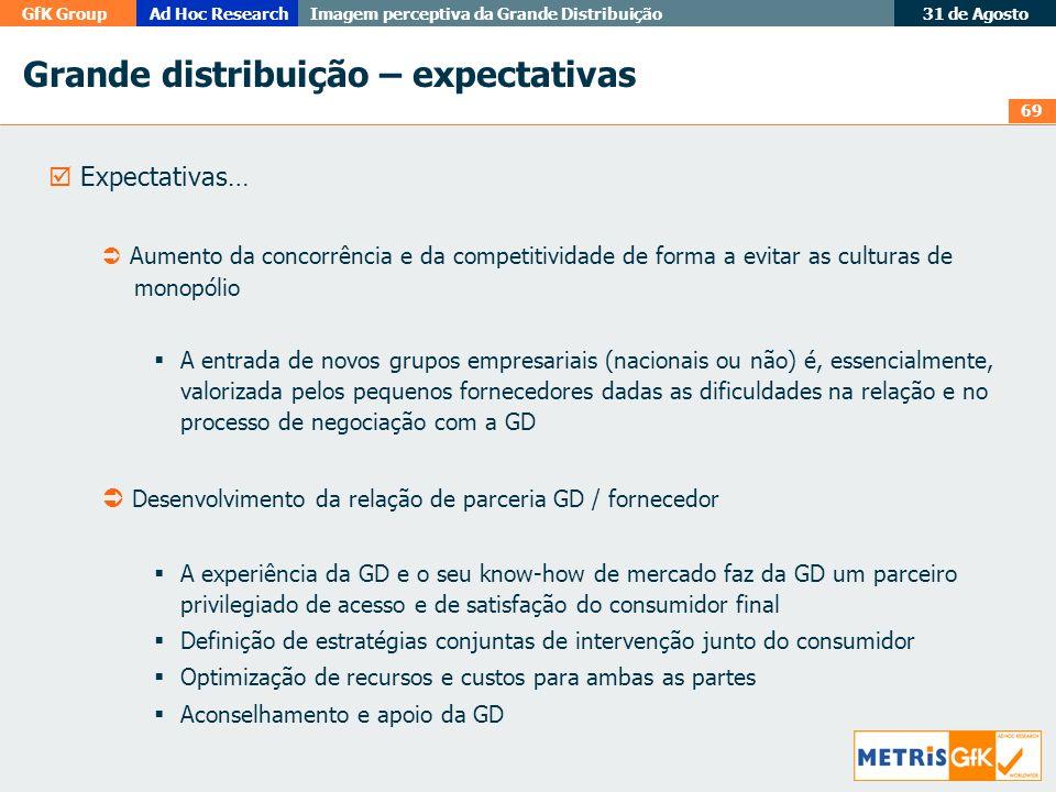 69 GfK GroupAd Hoc Research Imagem perceptiva da Grande Distribuição 31 de Agosto Grande distribuição – expectativas Expectativas… Aumento da concorrê