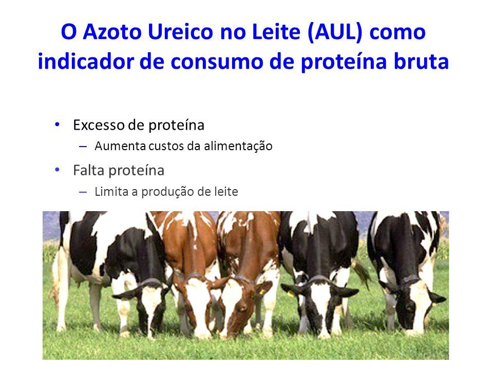 O Azoto Ureico no Leite (AUL) como indicador de consumo de proteína bruta Falta proteína – Limita a produção de leite Excesso de proteína – Aumenta cu