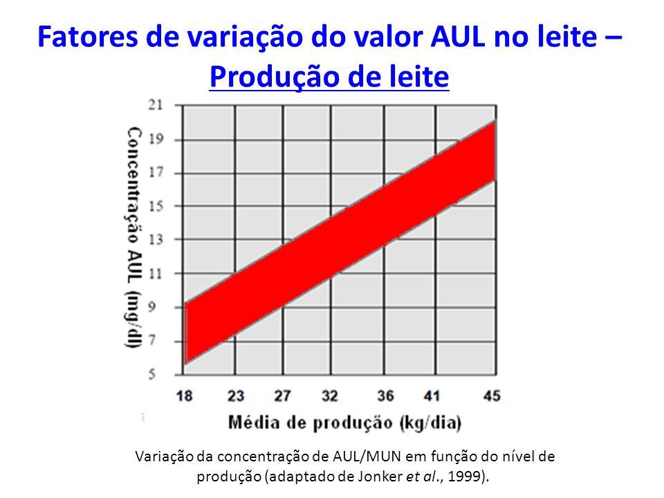 Fatores de variação do valor AUL no leite – Produção de leite Variação da concentração de AUL/MUN em função do nível de produção (adaptado de Jonker e