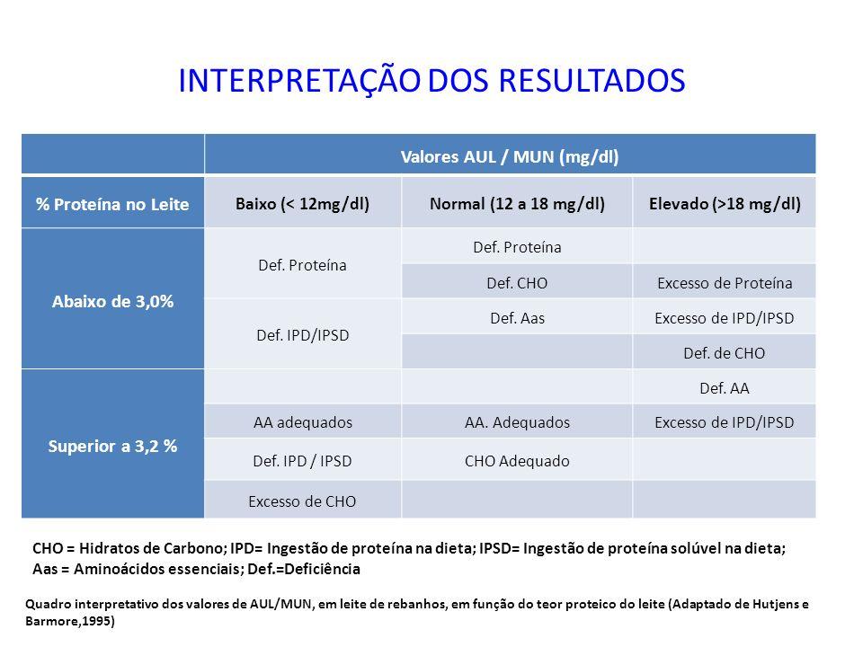 INTERPRETAÇÃO DOS RESULTADOS Valores AUL / MUN (mg/dl) % Proteína no Leite Baixo (< 12mg/dl)Normal (12 a 18 mg/dl)Elevado (>18 mg/dl) Abaixo de 3,0% D
