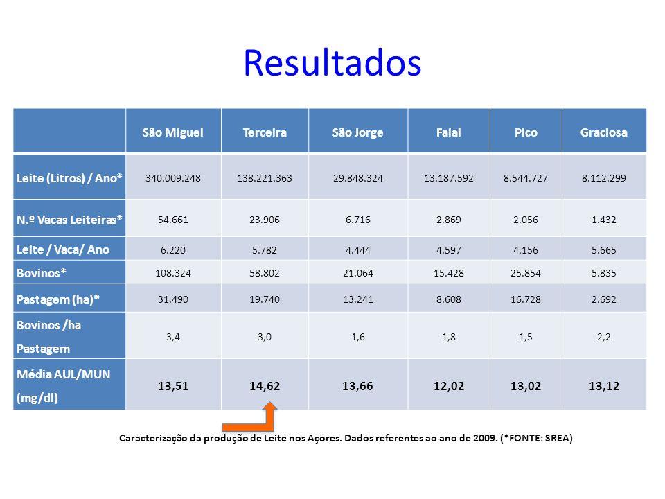 Resultados São MiguelTerceiraSão JorgeFaialPicoGraciosa Leite (Litros) / Ano* 340.009.248138.221.36329.848.32413.187.5928.544.7278.112.299 N.º Vacas L