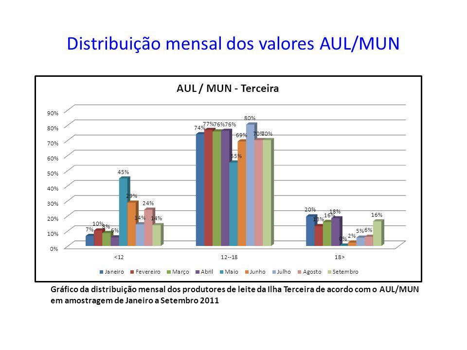 Distribuição mensal dos valores AUL/MUN Gráfico da distribuição mensal dos produtores de leite da Ilha Terceira de acordo com o AUL/MUN em amostragem