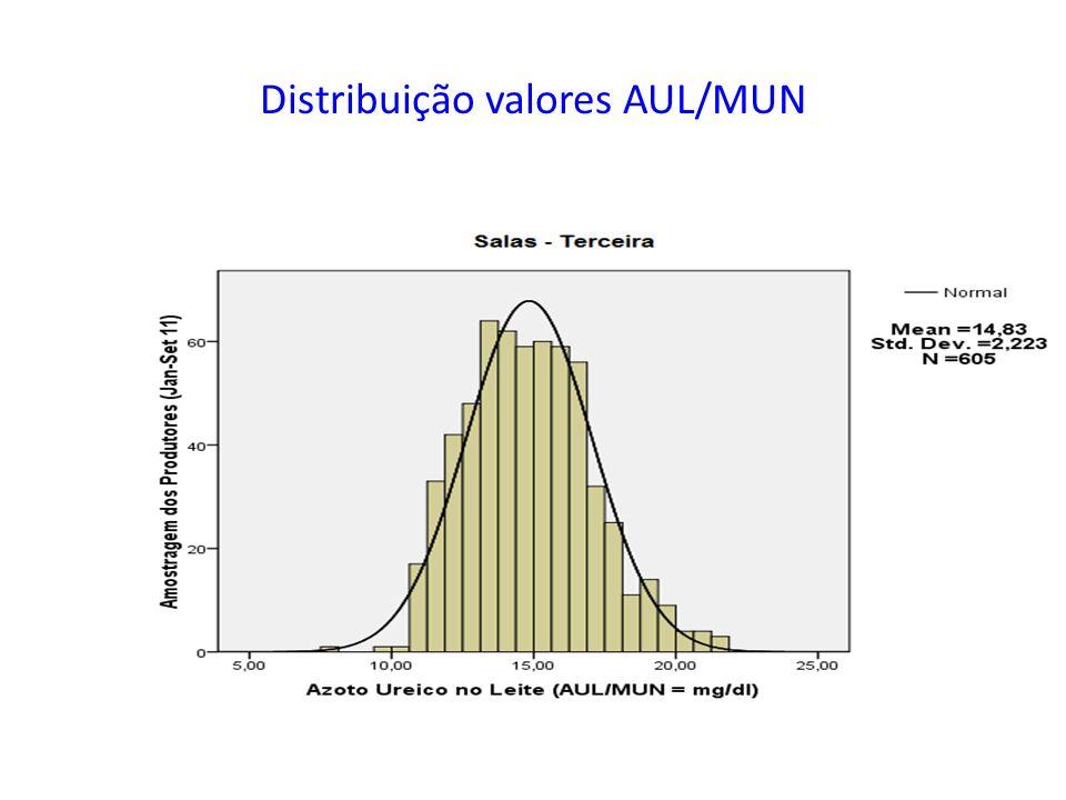 Distribuição valores AUL/MUN
