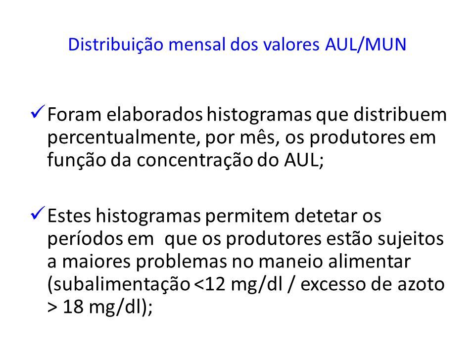 Distribuição mensal dos valores AUL/MUN Foram elaborados histogramas que distribuem percentualmente, por mês, os produtores em função da concentração