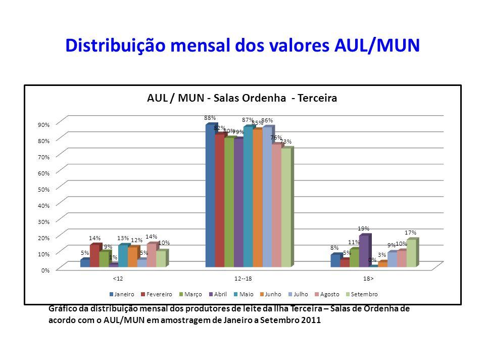 Distribuição mensal dos valores AUL/MUN Gráfico da distribuição mensal dos produtores de leite da Ilha Terceira – Salas de Ordenha de acordo com o AUL