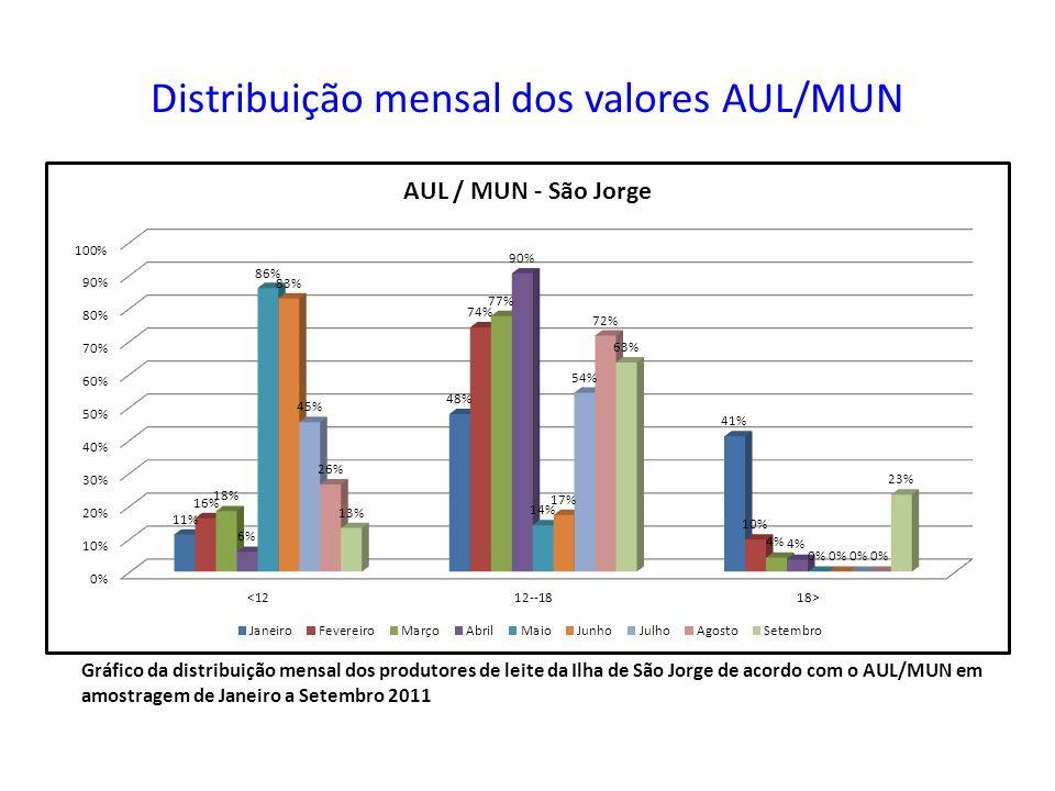 Distribuição mensal dos valores AUL/MUN Gráfico da distribuição mensal dos produtores de leite da Ilha de São Jorge de acordo com o AUL/MUN em amostra