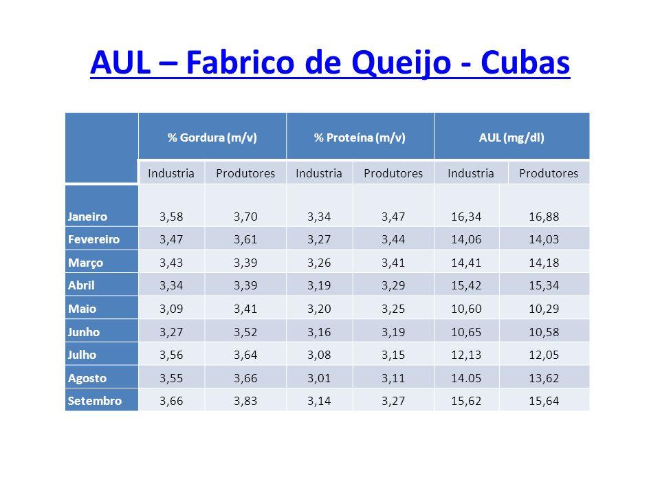 AUL – Fabrico de Queijo - Cubas % Gordura (m/v)% Proteína (m/v)AUL (mg/dl) IndustriaProdutoresIndustriaProdutoresIndustriaProdutores Janeiro3,583,703,