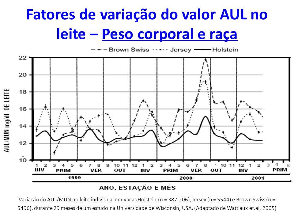 Fatores de variação do valor AUL no leite – Peso corporal e raça Variação do AUL/MUN no leite individual em vacas Holstein (n = 387.206), Jersey (n =