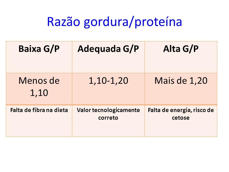 Razão gordura/proteína Baixa G/PAdequada G/PAlta G/P Menos de 1,10 1,10-1,20Mais de 1,20 Falta de fibra na dietaValor tecnologicamente correto Falta d
