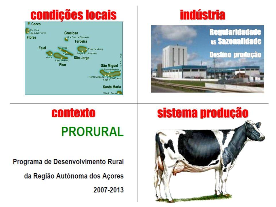 condições locais indústria contexto sistema produção Regularidadade vs Sazonalidade Destino produção