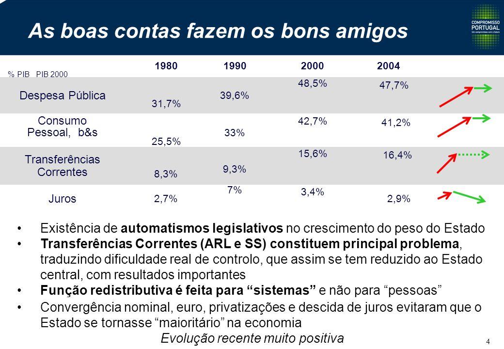 4 As boas contas fazem os bons amigos Despesa Pública 1980199020002004 31,7% 39,6% 48,5% 47,7% Consumo Pessoal, b&s 25,5% 33% 42,7% 41,2% Juros 2,7% 7% 3,4% 2,9% Transferências Correntes 8,3% 9,3% 15,6% 16,4% % PIB PIB 2000 Existência de automatismos legislativos no crescimento do peso do Estado Transferências Correntes (ARL e SS) constituem principal problema, traduzindo dificuldade real de controlo, que assim se tem reduzido ao Estado central, com resultados importantes Função redistributiva é feita para sistemas e não para pessoas Convergência nominal, euro, privatizações e descida de juros evitaram que o Estado se tornasse maioritário na economia Evolução recente muito positiva