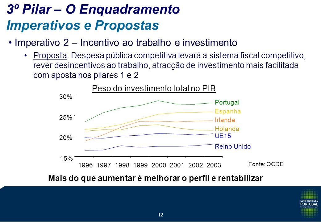 12 3º Pilar – O Enquadramento Imperativos e Propostas Imperativo 2 – Incentivo ao trabalho e investimento Proposta: Despesa pública competitiva levará a sistema fiscal competitivo, rever desincentivos ao trabalho, atracção de investimento mais facilitada com aposta nos pilares 1 e 2 Peso do investimento total no PIB 15% 20% 25% 30% 19961997199819992000200120022003 Irlanda Holanda Portugal Espanha Reino Unido UE15 Fonte: OCDE Mais do que aumentar é melhorar o perfil e rentabilizar