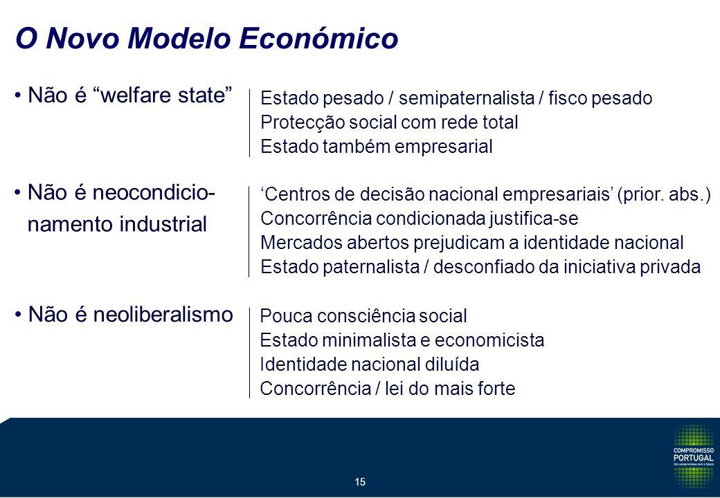 15 O Novo Modelo Económico Não é welfare state Não é neocondicio- namento industrial Não é neoliberalismo Estado pesado / semipaternalista / fisco pesado Protecção social com rede total Estado também empresarial Centros de decisão nacional empresariais (prior.