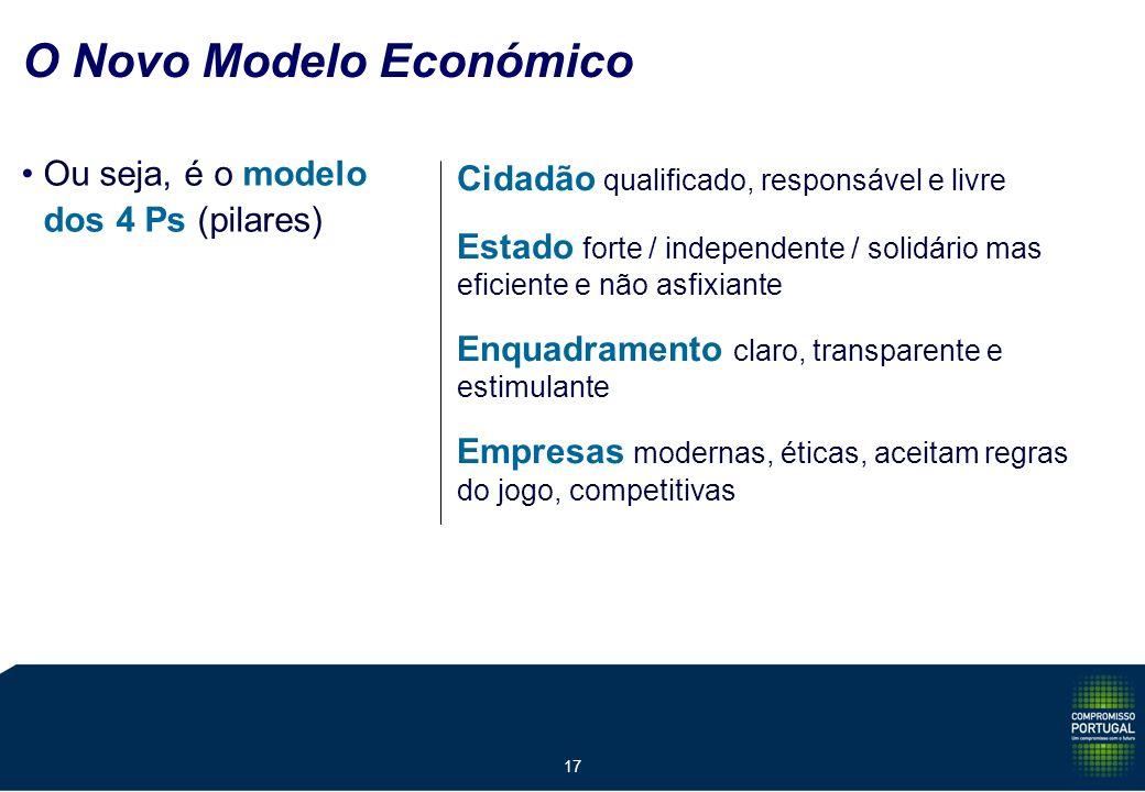 17 O Novo Modelo Económico Ou seja, é o modelo dos 4 Ps (pilares) Cidadão qualificado, responsável e livre Estado forte / independente / solidário mas eficiente e não asfixiante Enquadramento claro, transparente e estimulante Empresas modernas, éticas, aceitam regras do jogo, competitivas