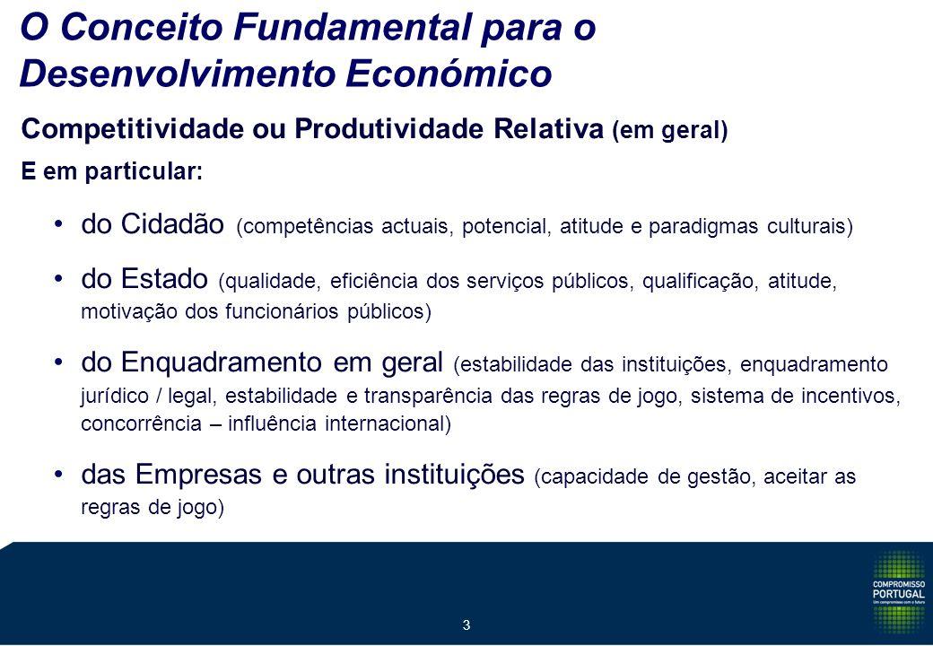 3 O Conceito Fundamental para o Desenvolvimento Económico Competitividade ou Produtividade Relativa (em geral) E em particular: do Cidadão (competências actuais, potencial, atitude e paradigmas culturais) do Estado (qualidade, eficiência dos serviços públicos, qualificação, atitude, motivação dos funcionários públicos) do Enquadramento em geral (estabilidade das instituições, enquadramento jurídico / legal, estabilidade e transparência das regras de jogo, sistema de incentivos, concorrência – influência internacional) das Empresas e outras instituições (capacidade de gestão, aceitar as regras de jogo)
